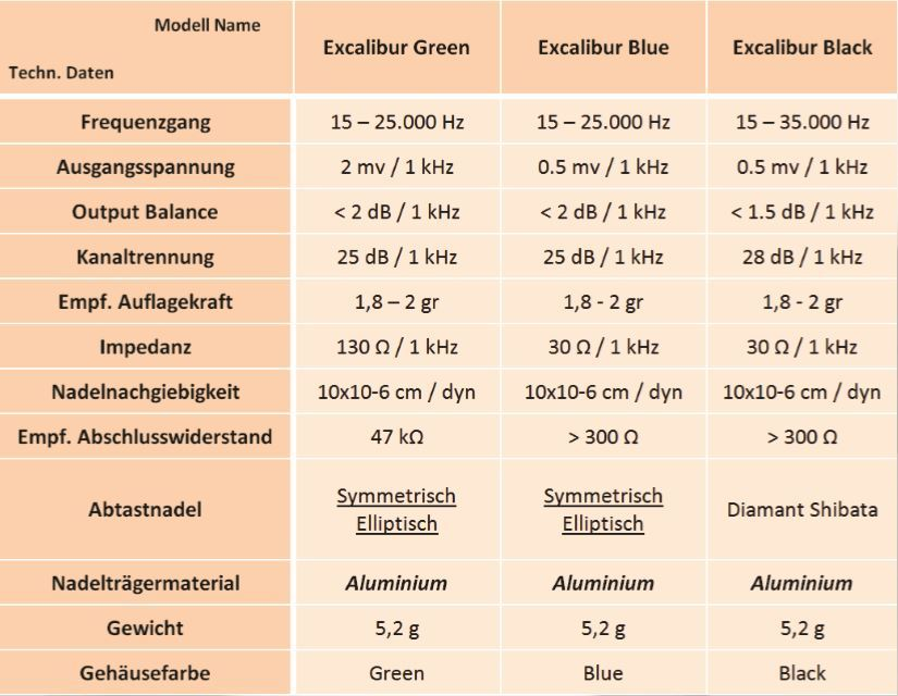 Excalibur Green High Output MC - Excalibur Blue Low Output MC - Excalibur Black Low Output MC
